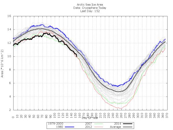Sea Ice Area Goes Vertical